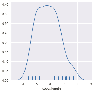 Output (Plotting rugs along with Gaussian distribution in Seaborn)