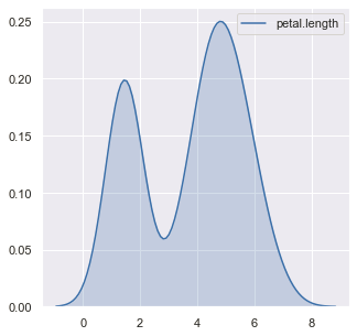 Output (Density plot in Seaborn)