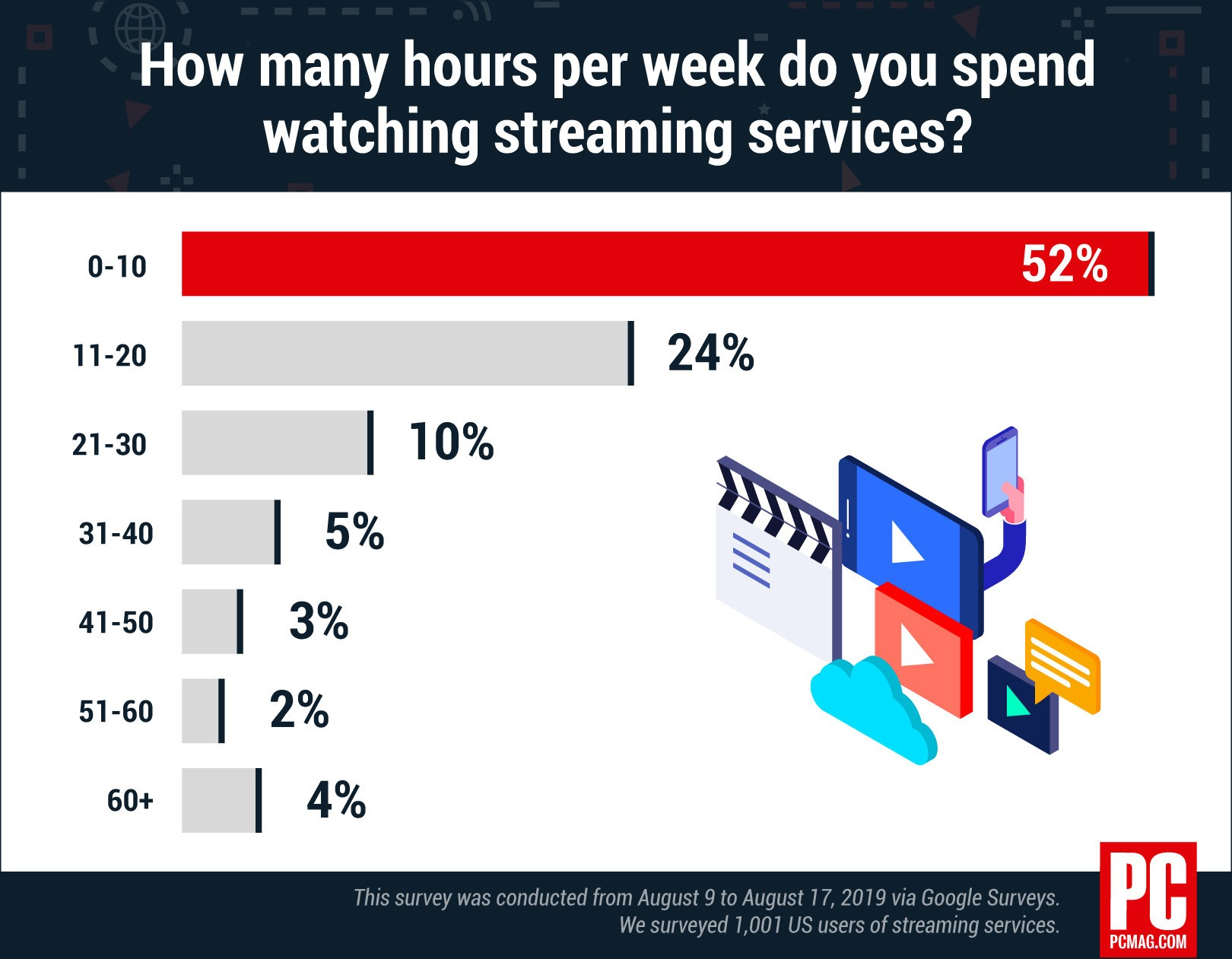 How Many Hours of Netflix a Week is Normal? - PC Magazine