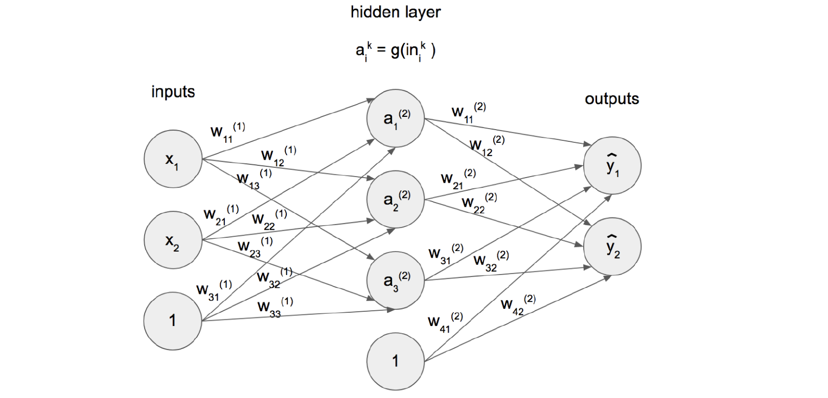 Let me introduce you to neural networks - Towards Data Science