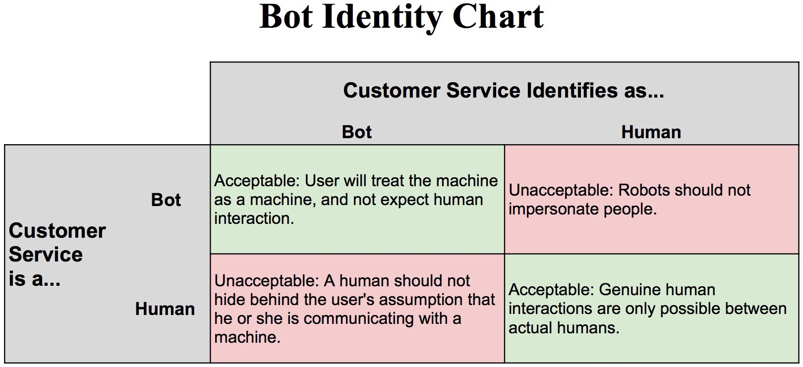 Is it OK for a Chatbot to Impersonate a Human? - Chatbots