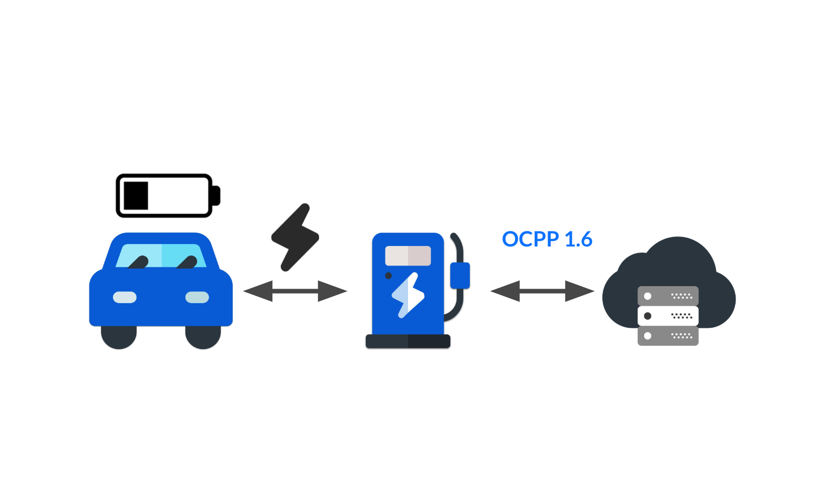 How to implement smart charging with OCPP 1.6?