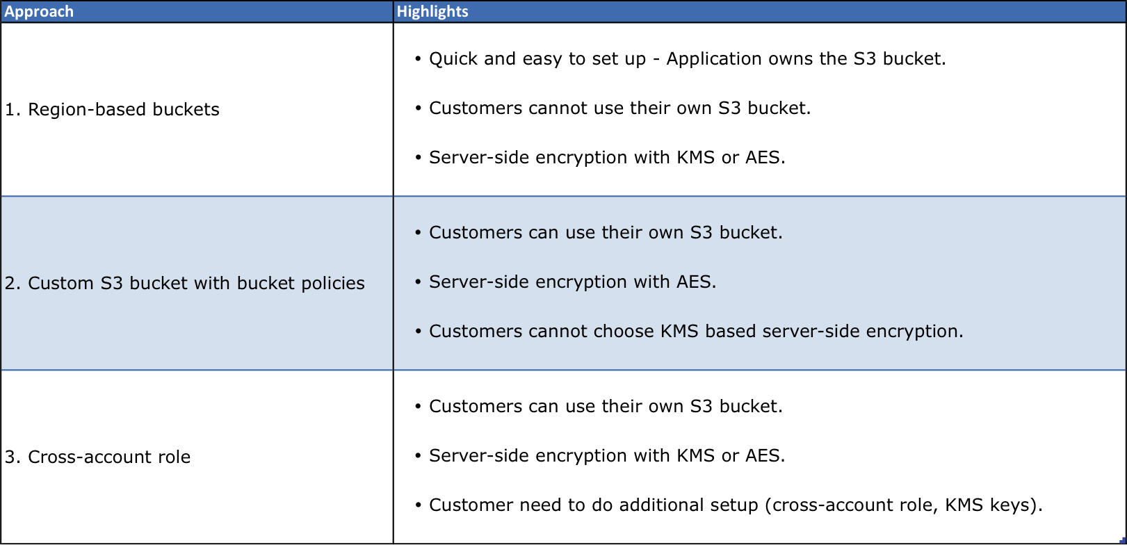 How to configure AWS S3 bucket to store customer data