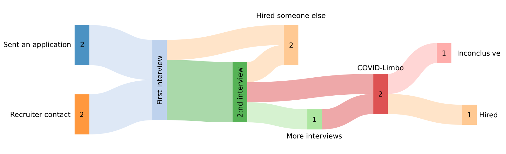 A flow chart of the results of various interviews.