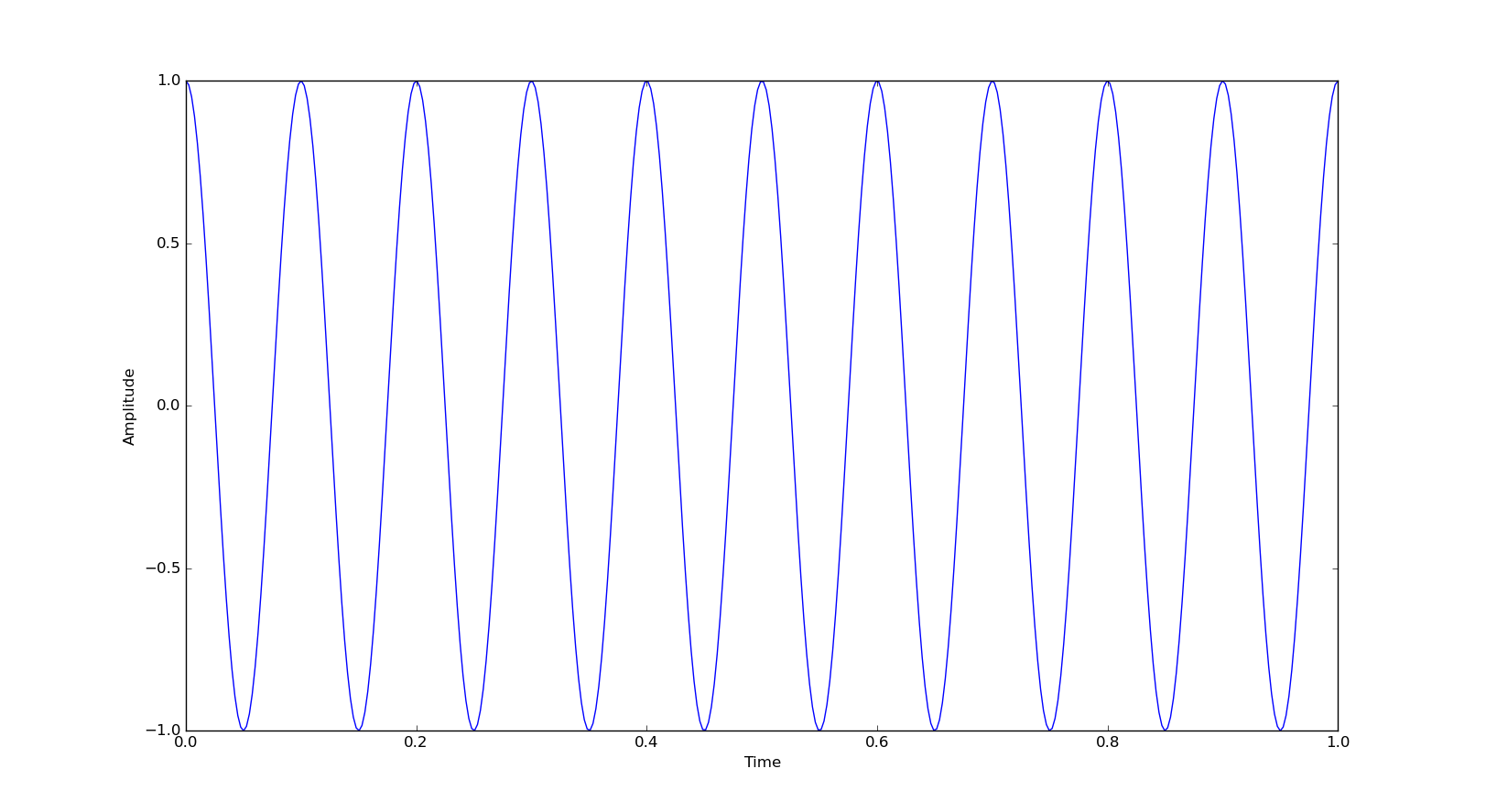 Insight to the Fourier Transform and The Simple