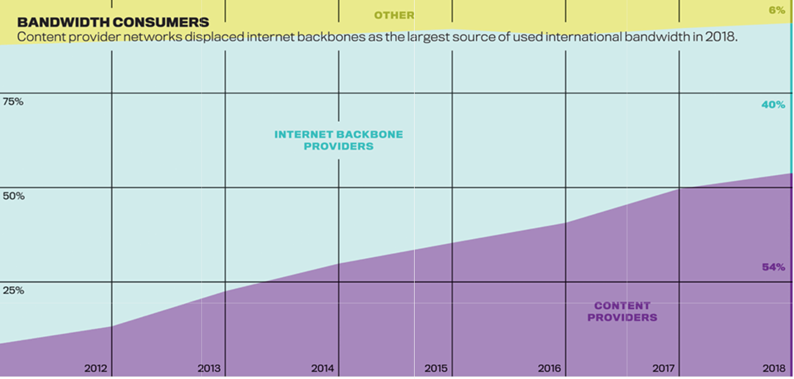 The Future of Undersea Internet Cables - Noteworthy - The