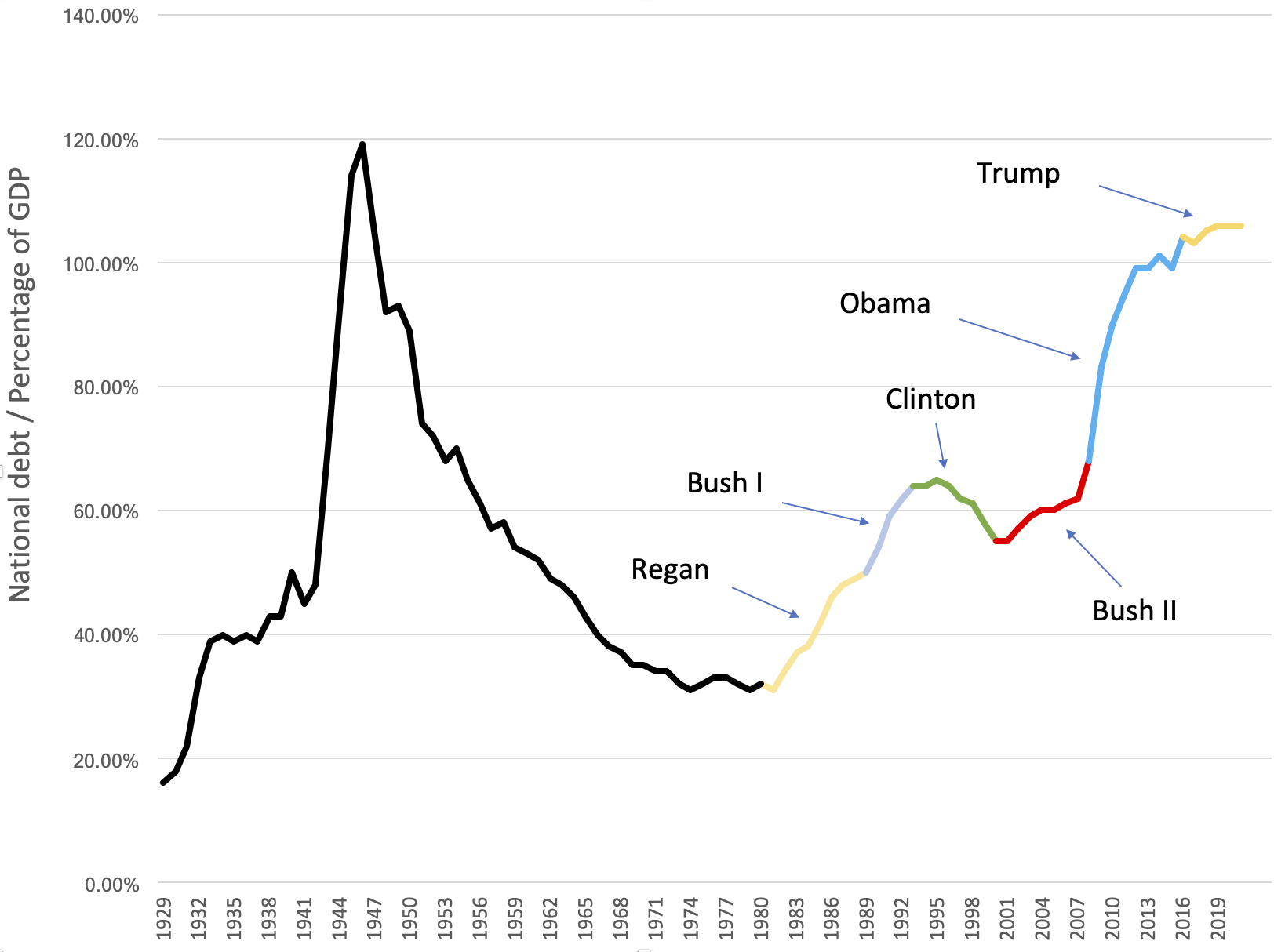 National debt as a proportion of GDP, from the 1930s to the present