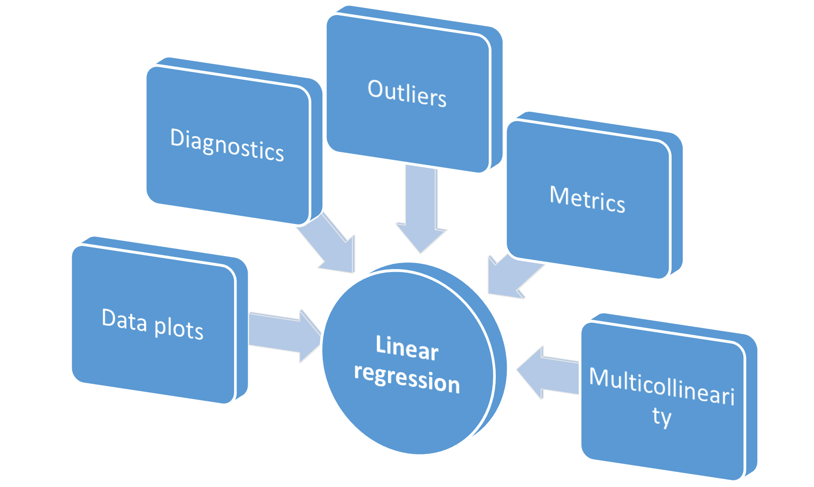 Object-oriented programming for data scientists: Build your