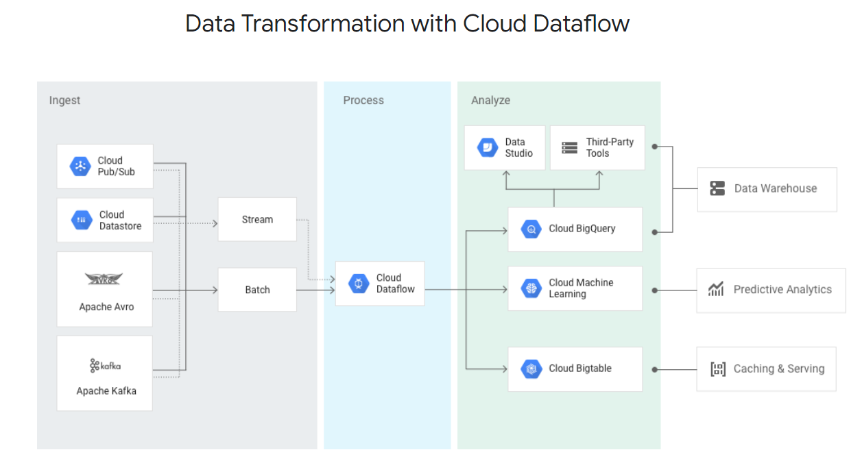 Coding a batch processing pipeline with Google Dataflow and