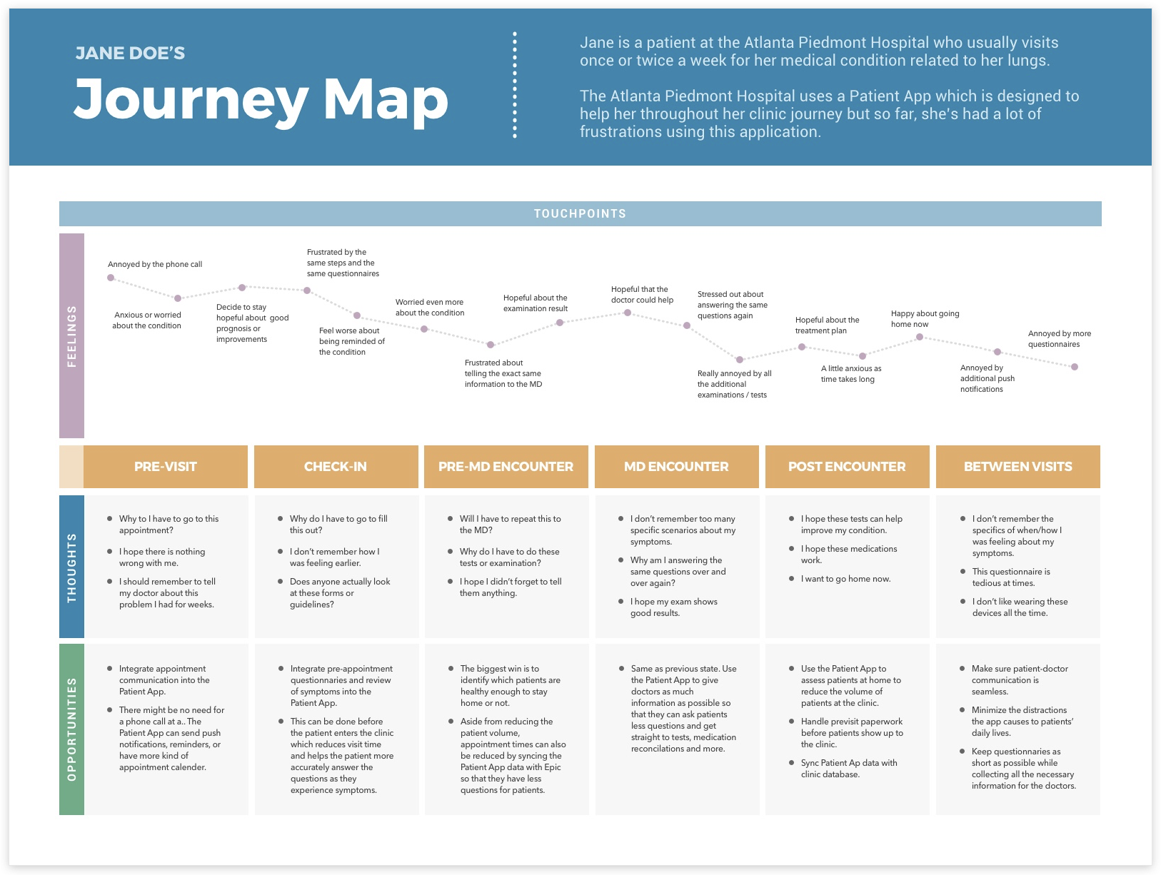 Creating Free Sketch Templates User Personas Journey Maps