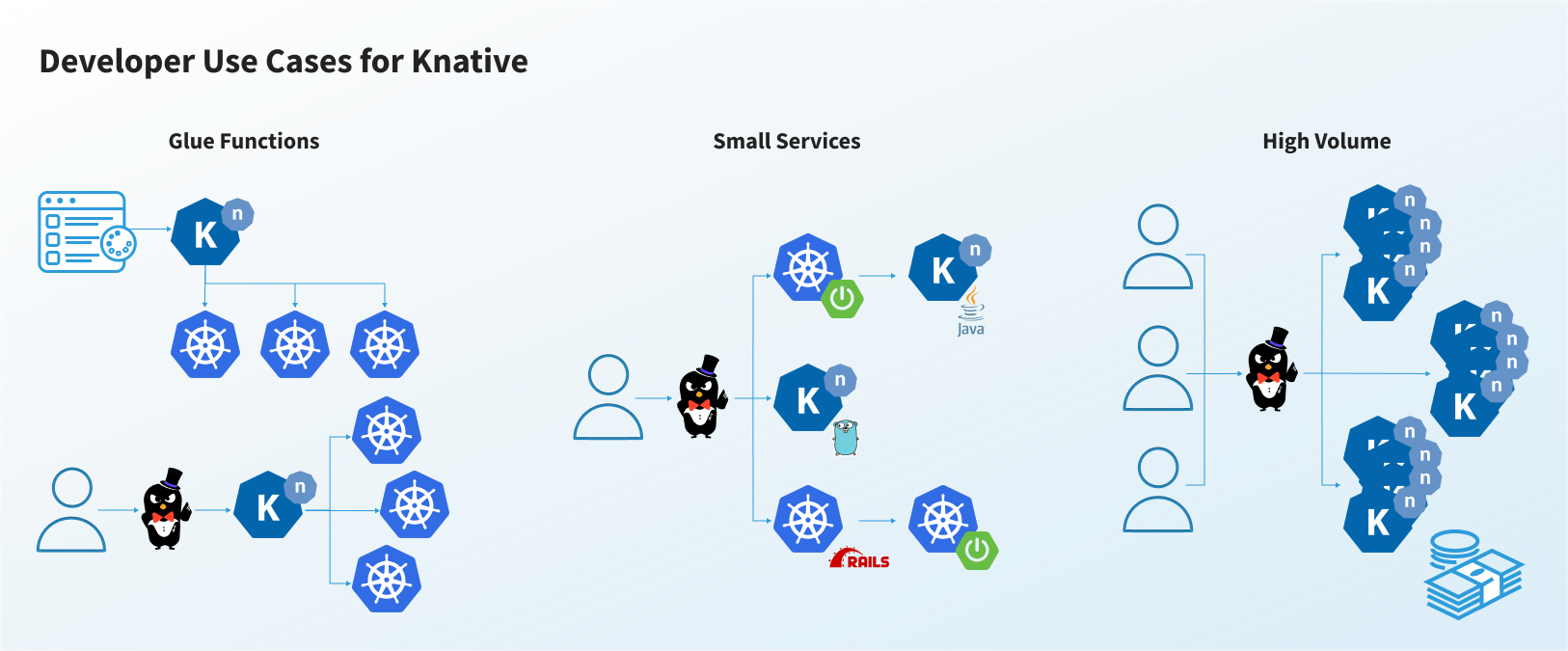 Self-Serverless: Why Run Knative Functions on Your