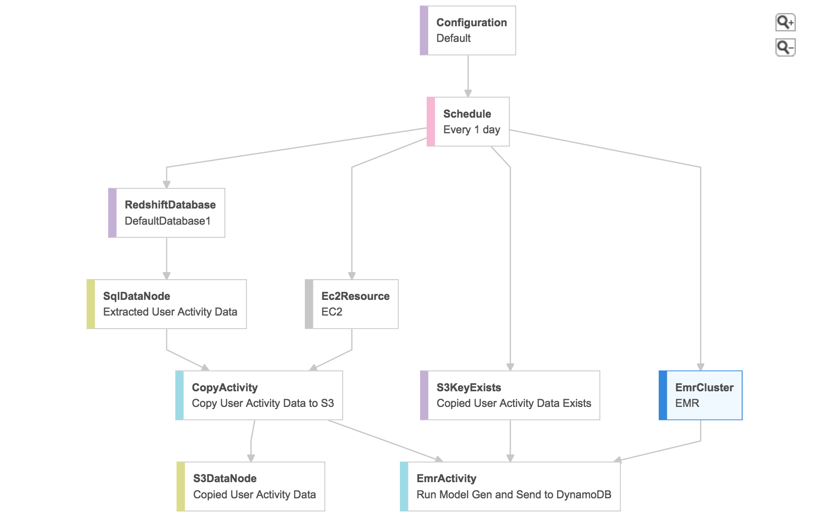 Building a recommendation engine with AWS Data Pipeline