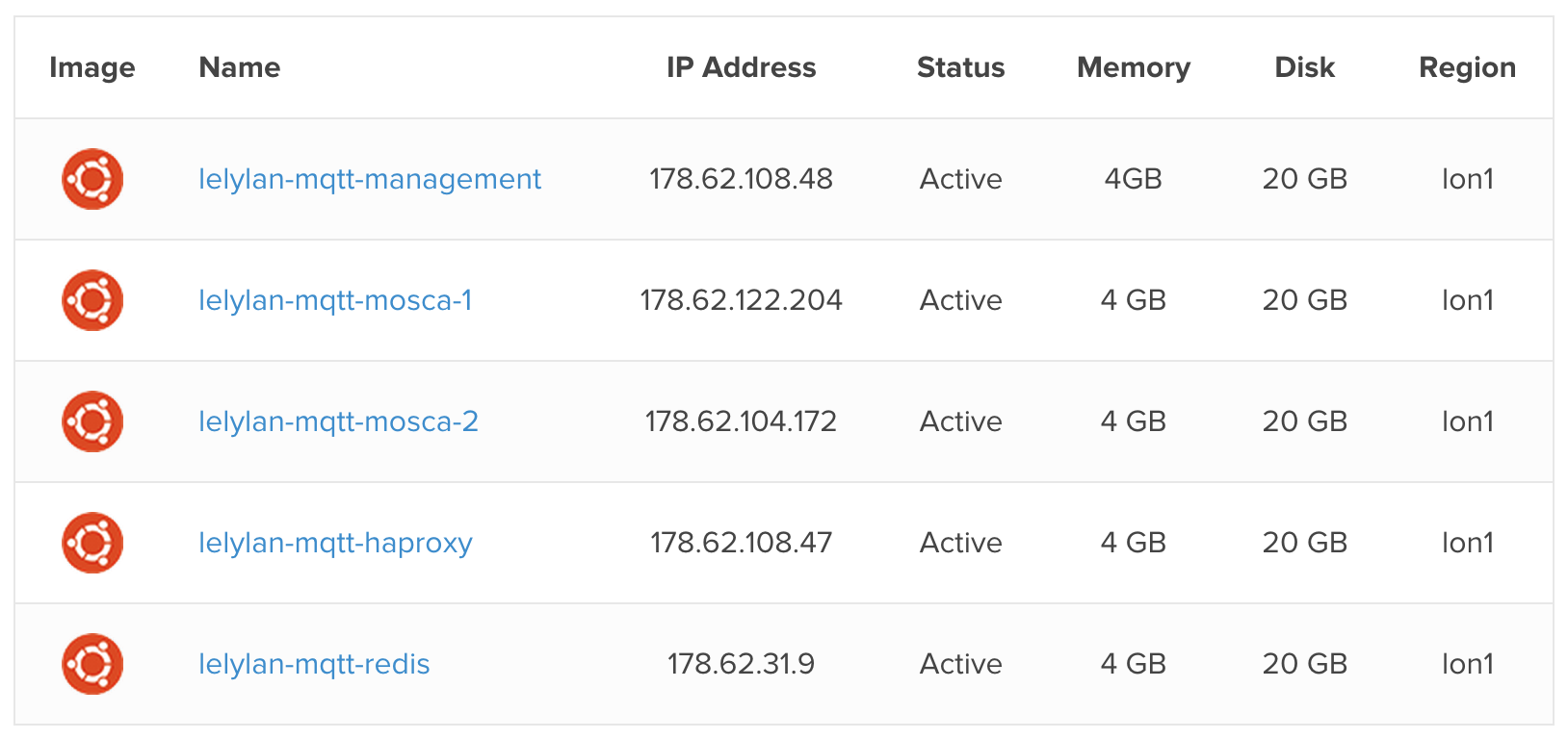 How to Build an High Availability MQTT Cluster for the