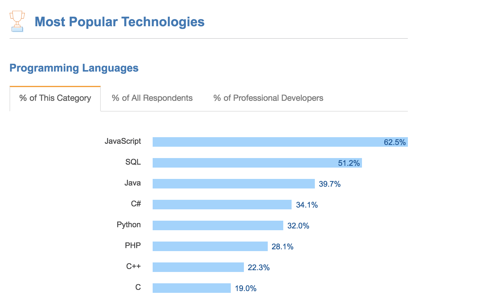 Want to be a Web Developer? Learn Node js not PHP - zero to