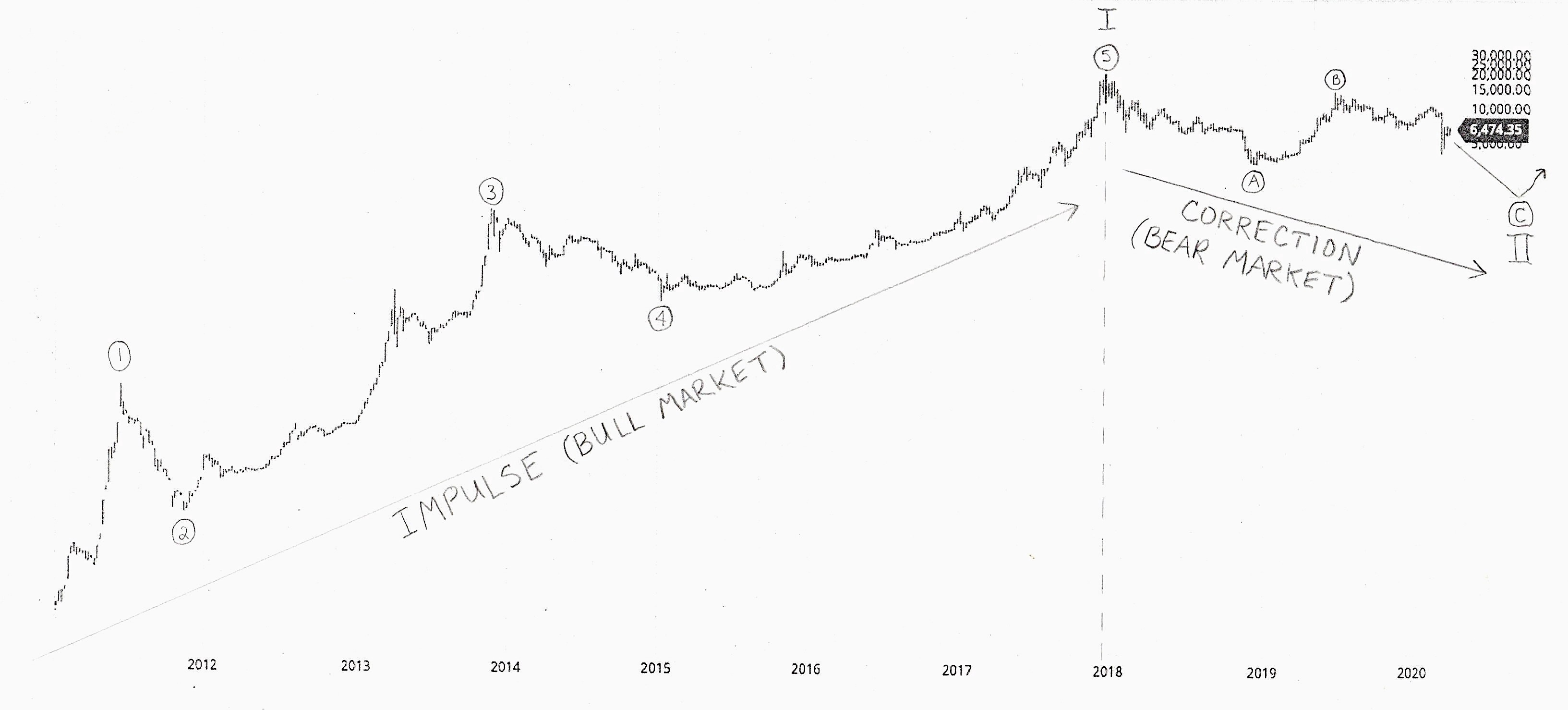 Ross Ulbricht bearish bitcoin chart