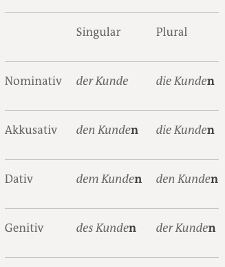 The German Genitive Learn German With Language Easy Org 5