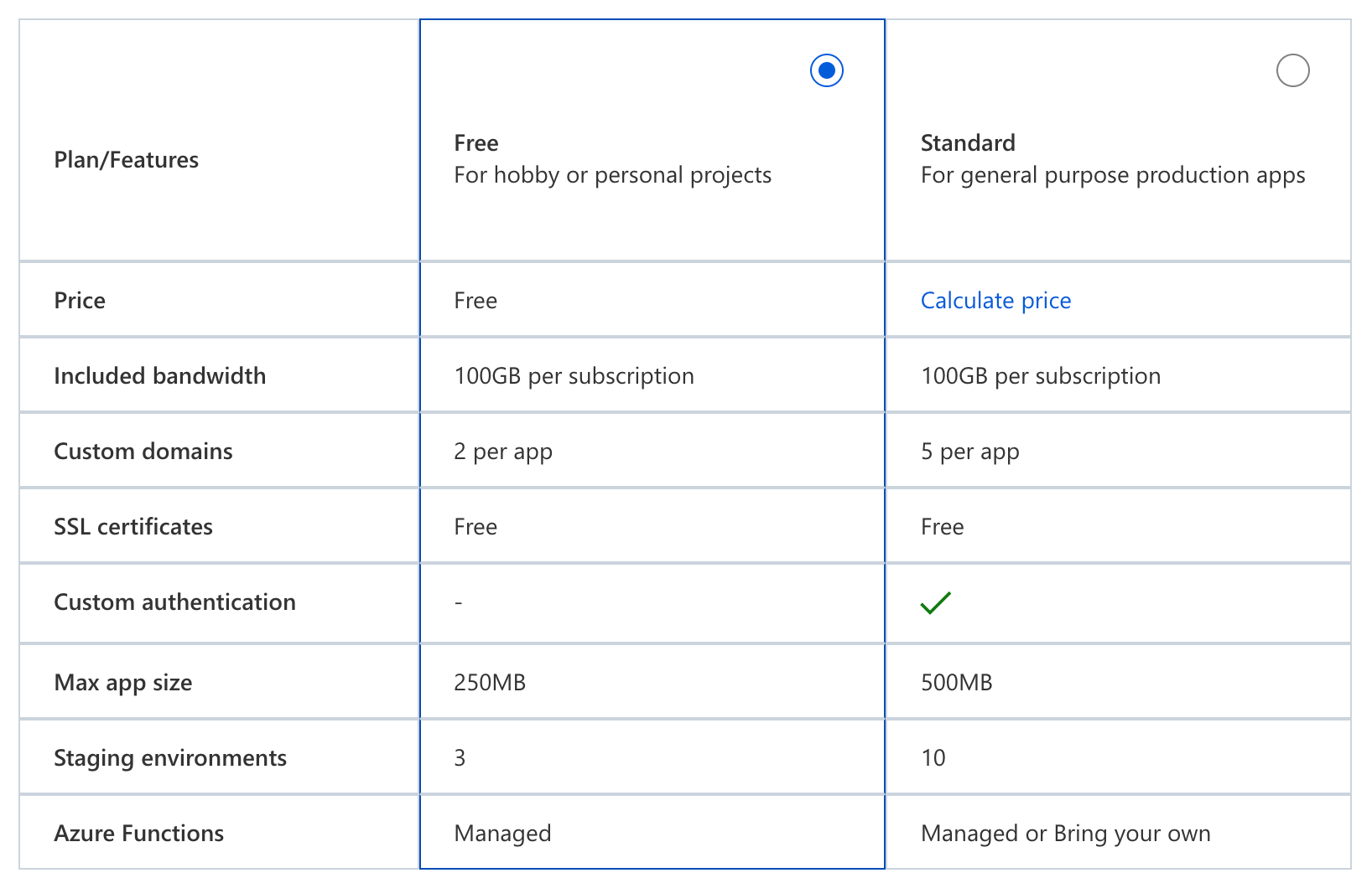 Screenshot of the Azure Static Web Apps comparison table from the Azure Portal