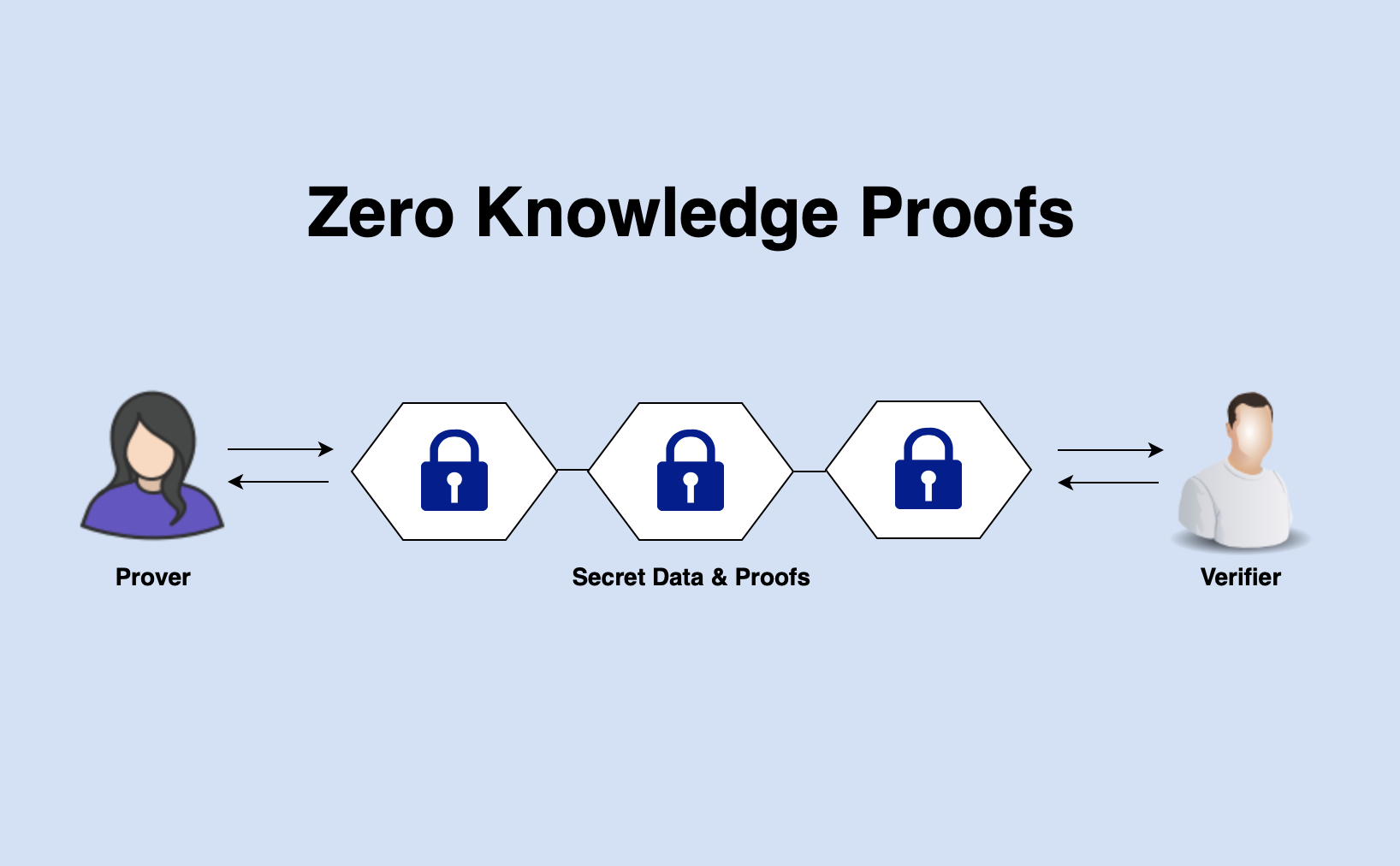 Image result for zero knowledge proofs