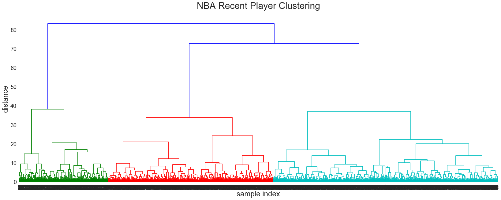 Defining Modern NBA Player Positions - Applying Machine