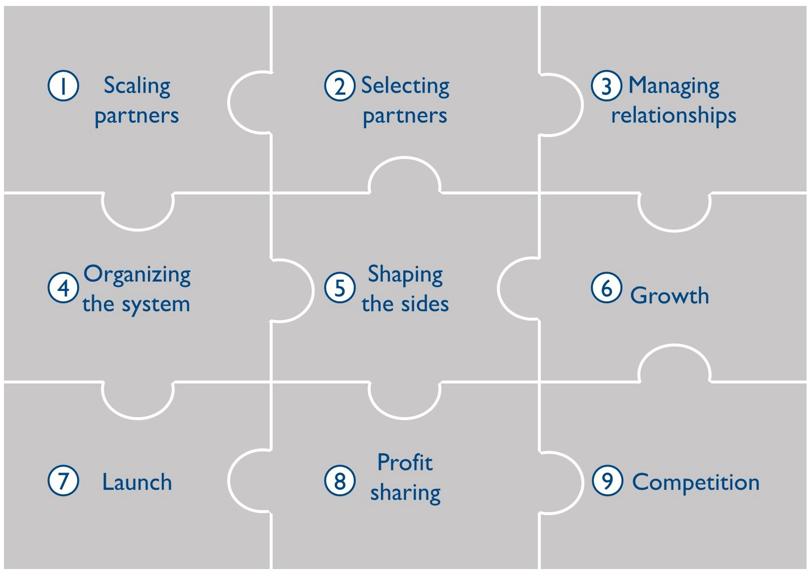 There are nine-9 pillars for a successful business ecosystem of partnerships