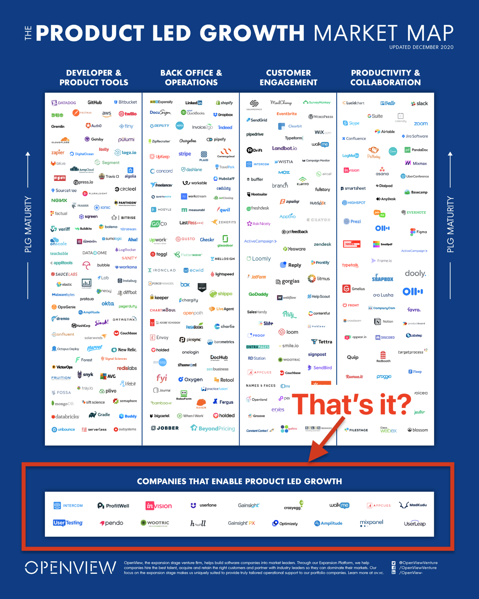 "A ""map"" of many logos, reflecting companies who utilize some form(s) of product led growth in various industries"