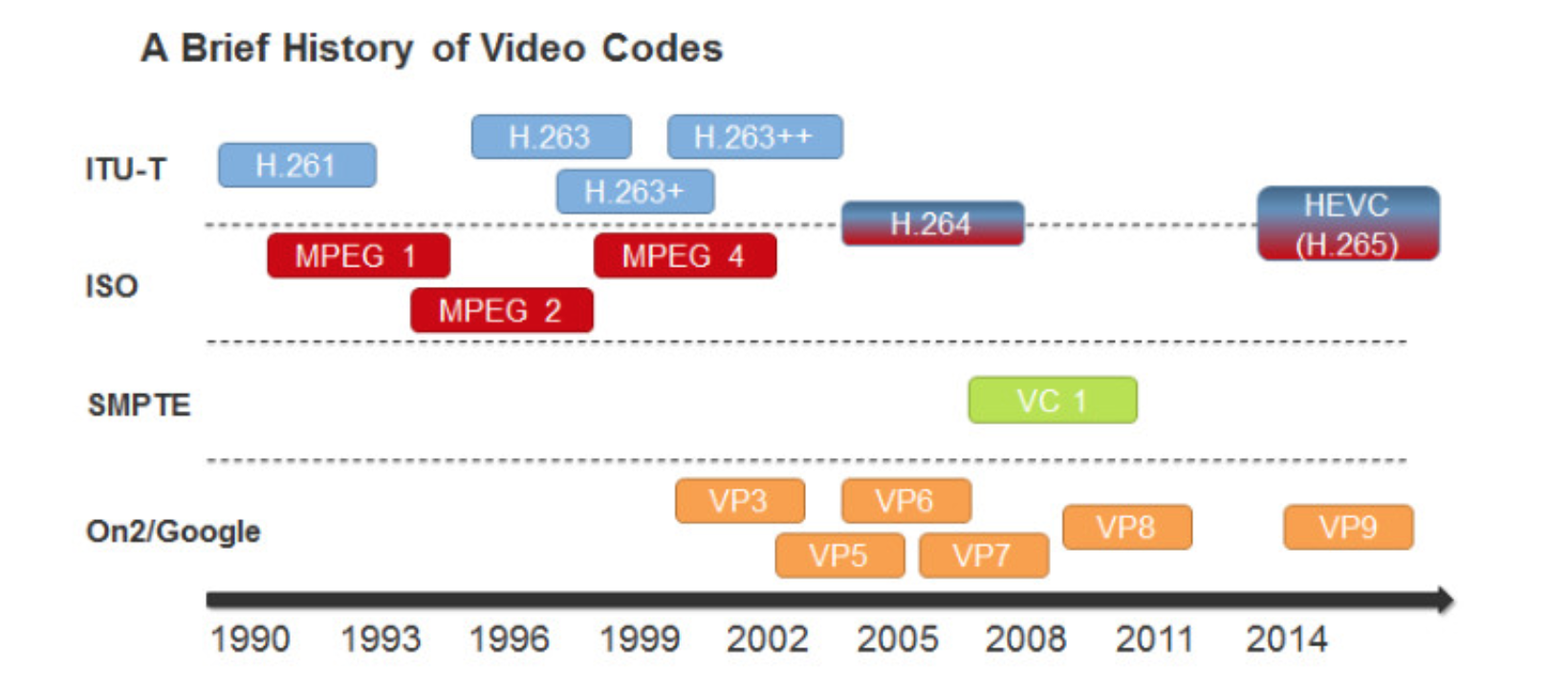 How JS Get Video Codec - JackPu - Medium