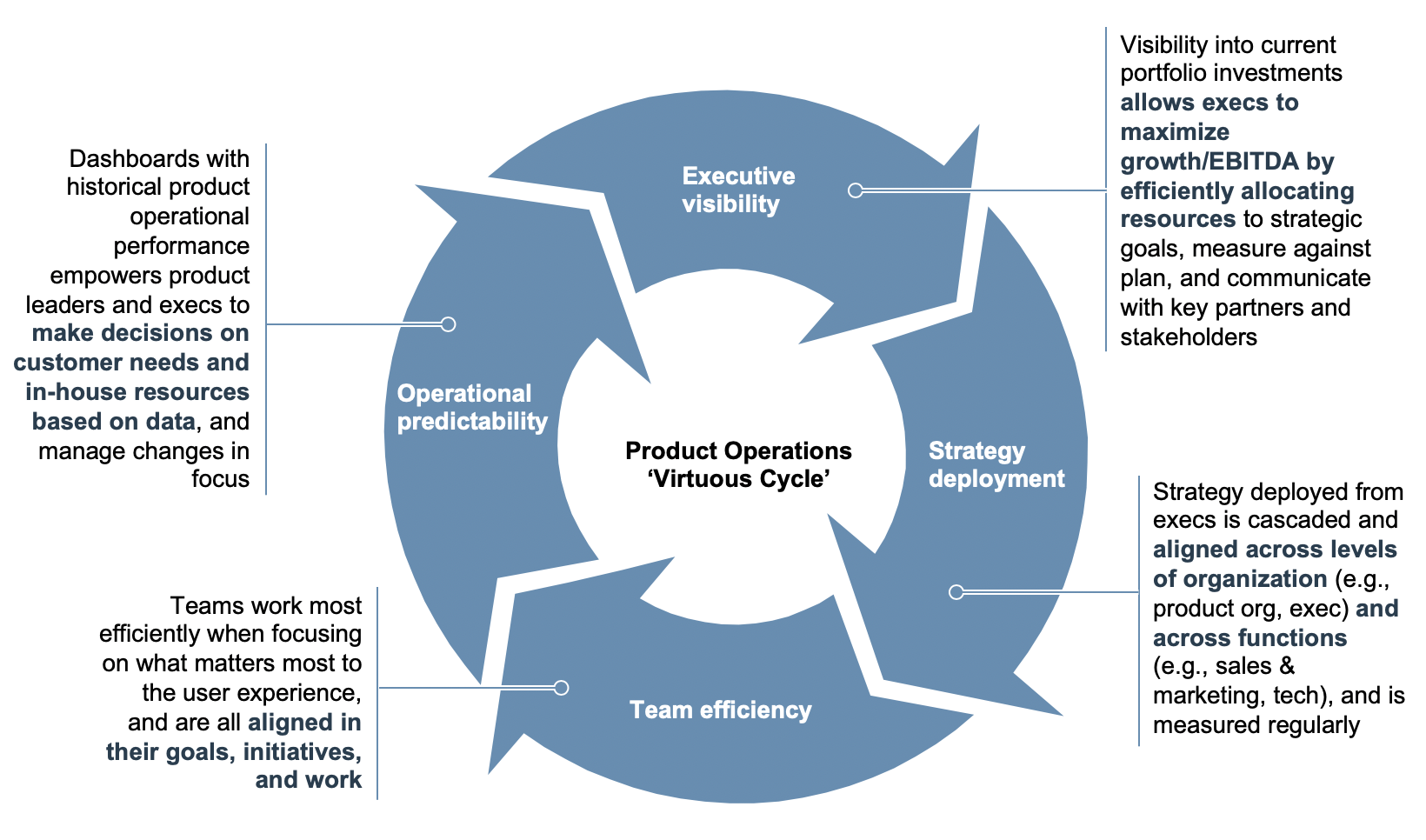 operations strategies winning fuel virtuous cycle