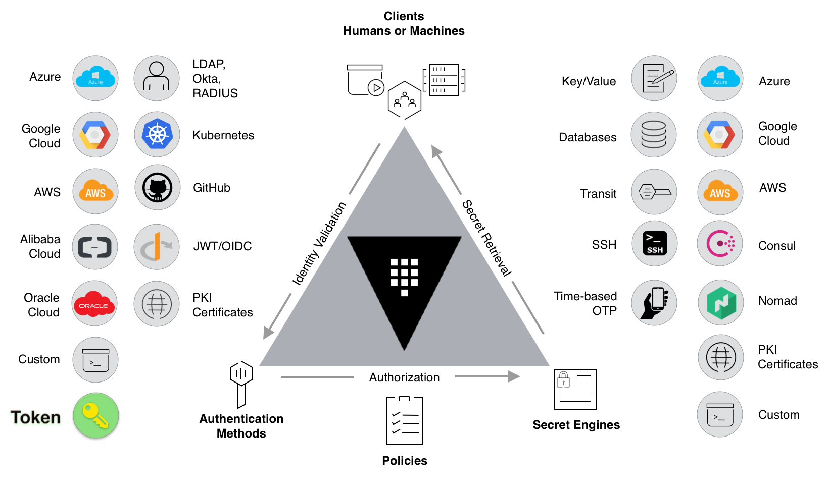 Essential Patterns of Vault — Part 2 - HashiCorp Solutions