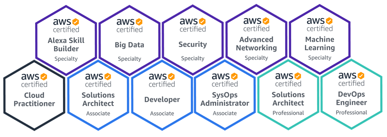 aws certification level right which benefits foundation