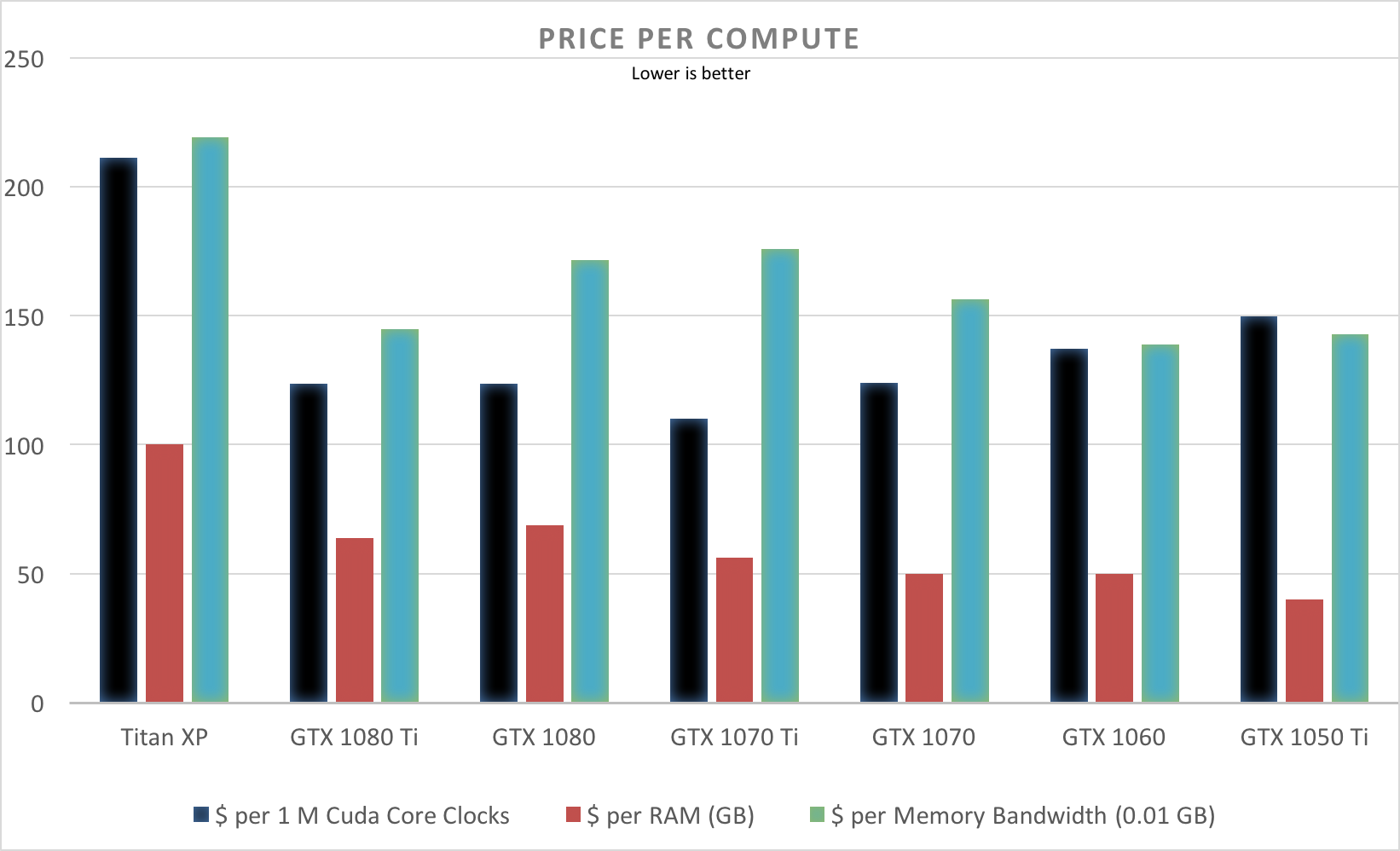 Picking a GPU for Deep Learning - Slav