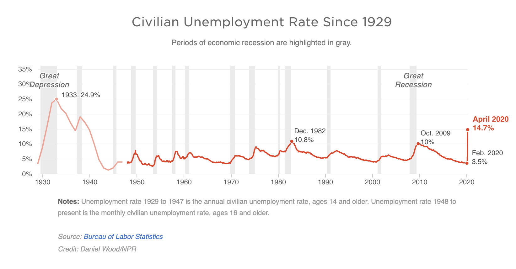 Unemployment rates since 1929, Source: Bureau of Labor Statistics, NPR