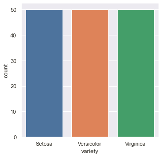 Univariate Analysis: Output (Count plot in Seaborn)