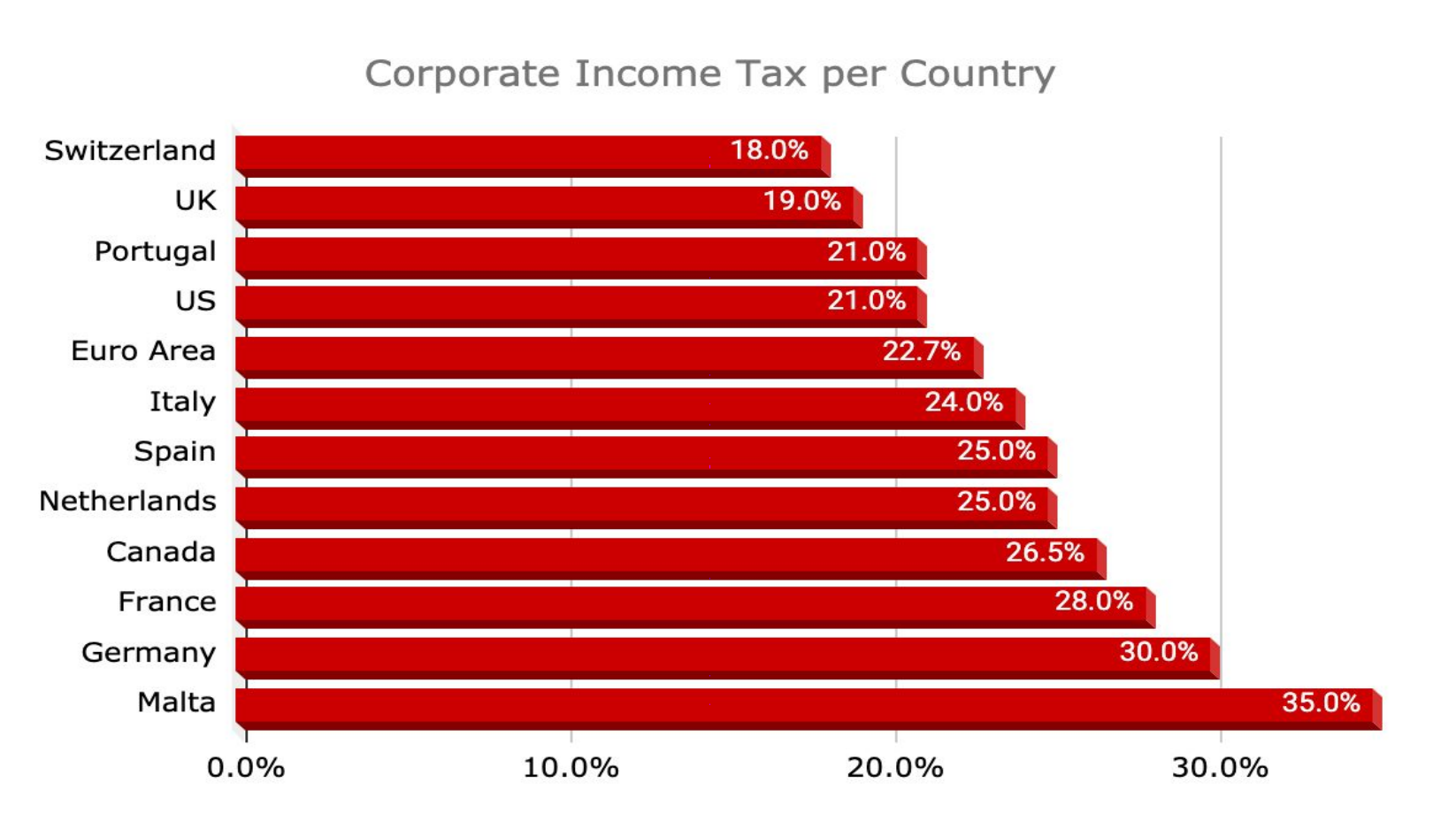 Corporate Income Tax in Portugal compared to other countries
