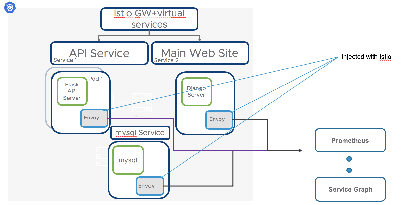 Deploying Istio with helm on VMware Cloud PKS (formerly VKE