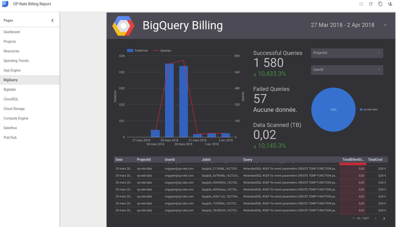 Monitor your Google Cloud Platform billing with Data Studio