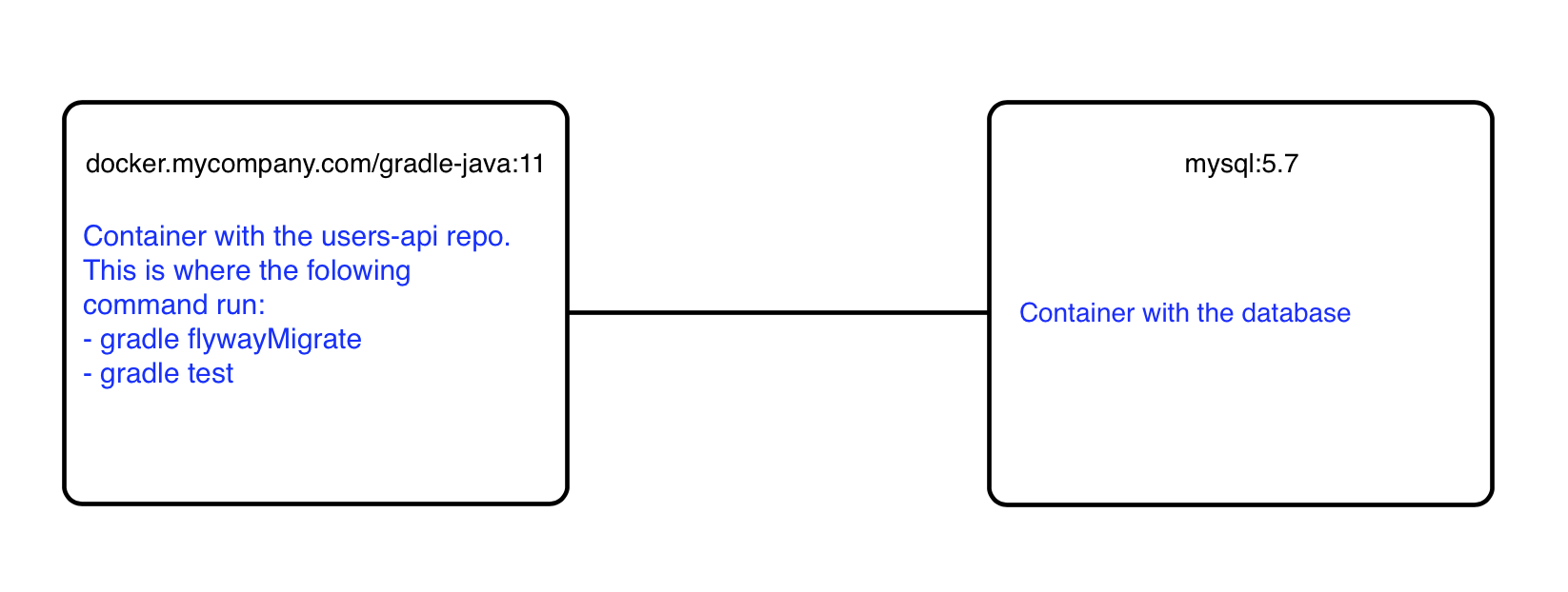 Testing microservice integrations with Drone - The View from