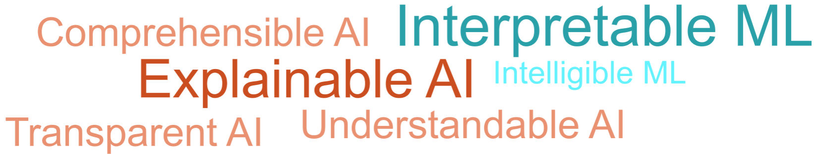 Word cloud with different terms for explainable AI