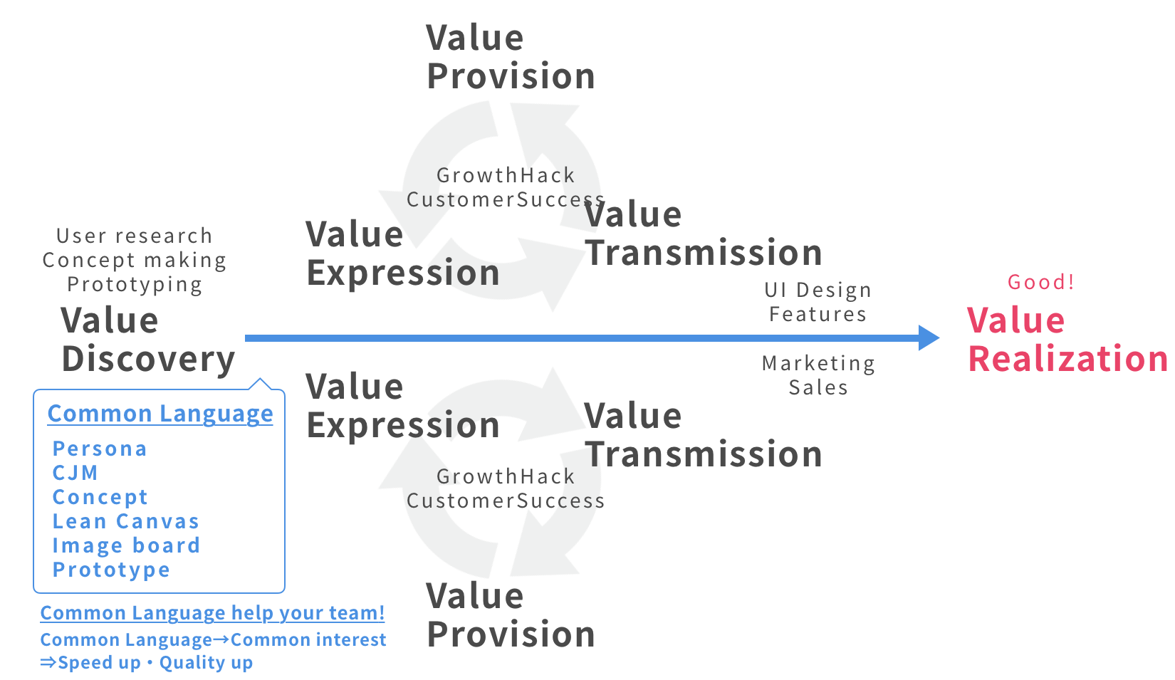 Value realization process and one of the most important thing