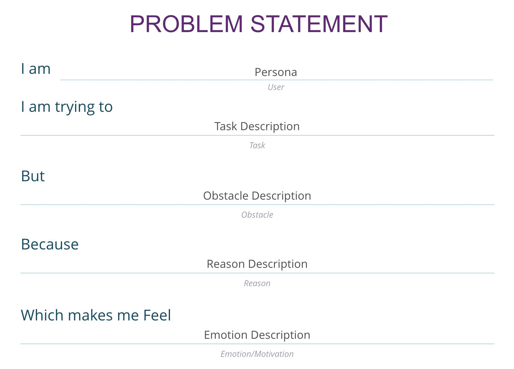 I am (Persona), I am trying to (task description). But (obsticle description), because (reason) which makes me feel (emotion)