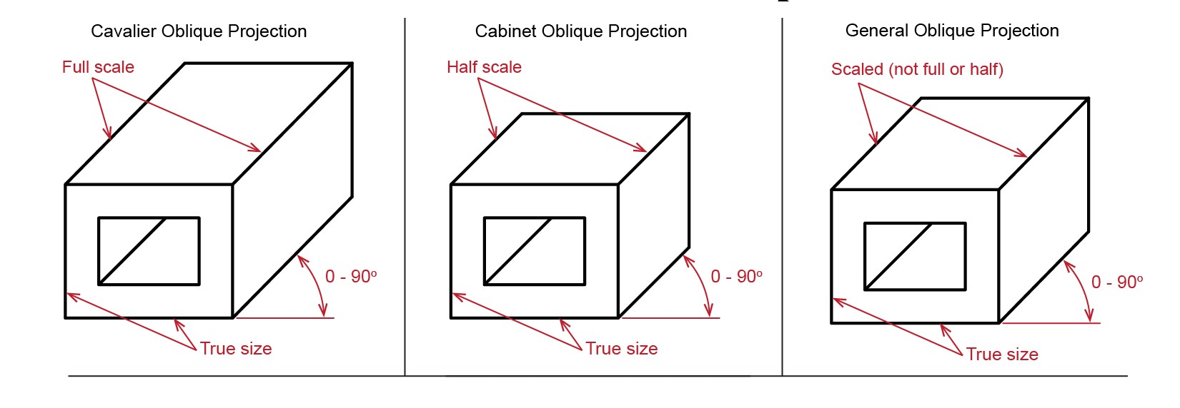 Designer's Guide to isometric Projection - Gravit Designer