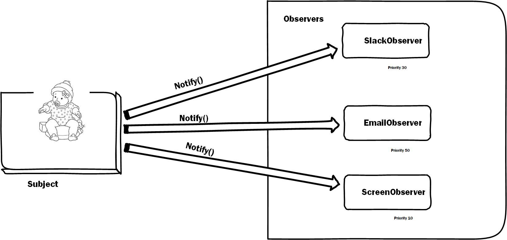 Observer Pattern Object Oriented Php By Samuel James Codeburst
