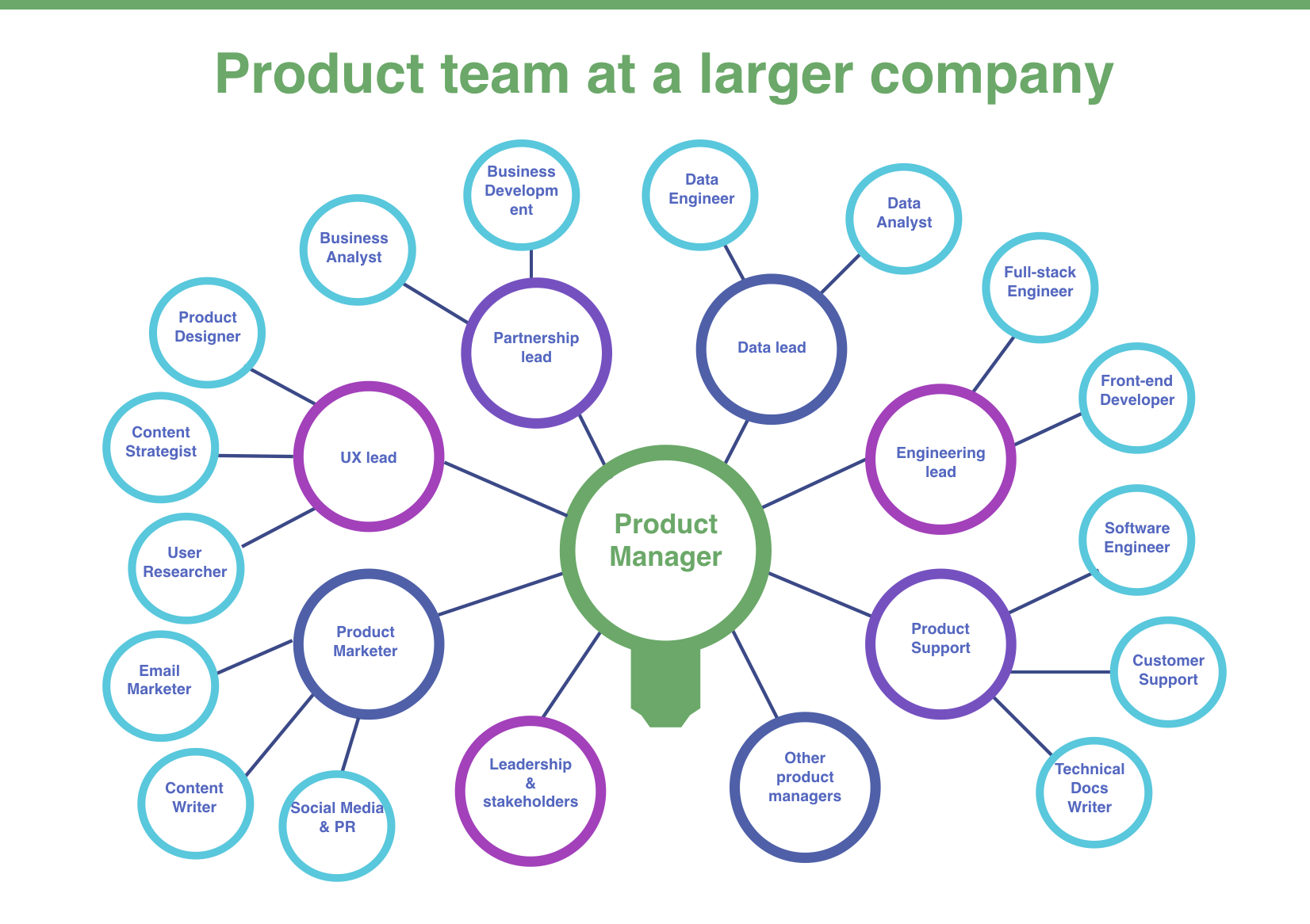 So you want to be a Product Manager? - Noteworthy - The