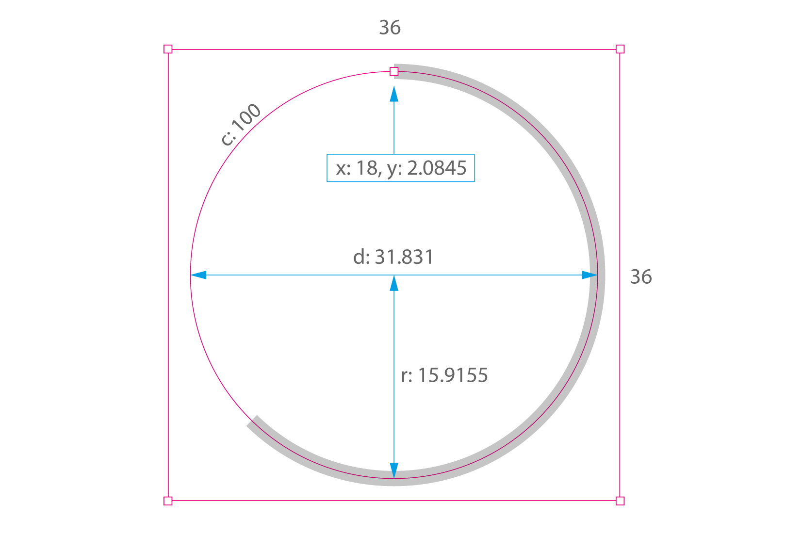 How to code a responsive circular percentage chart with SVG