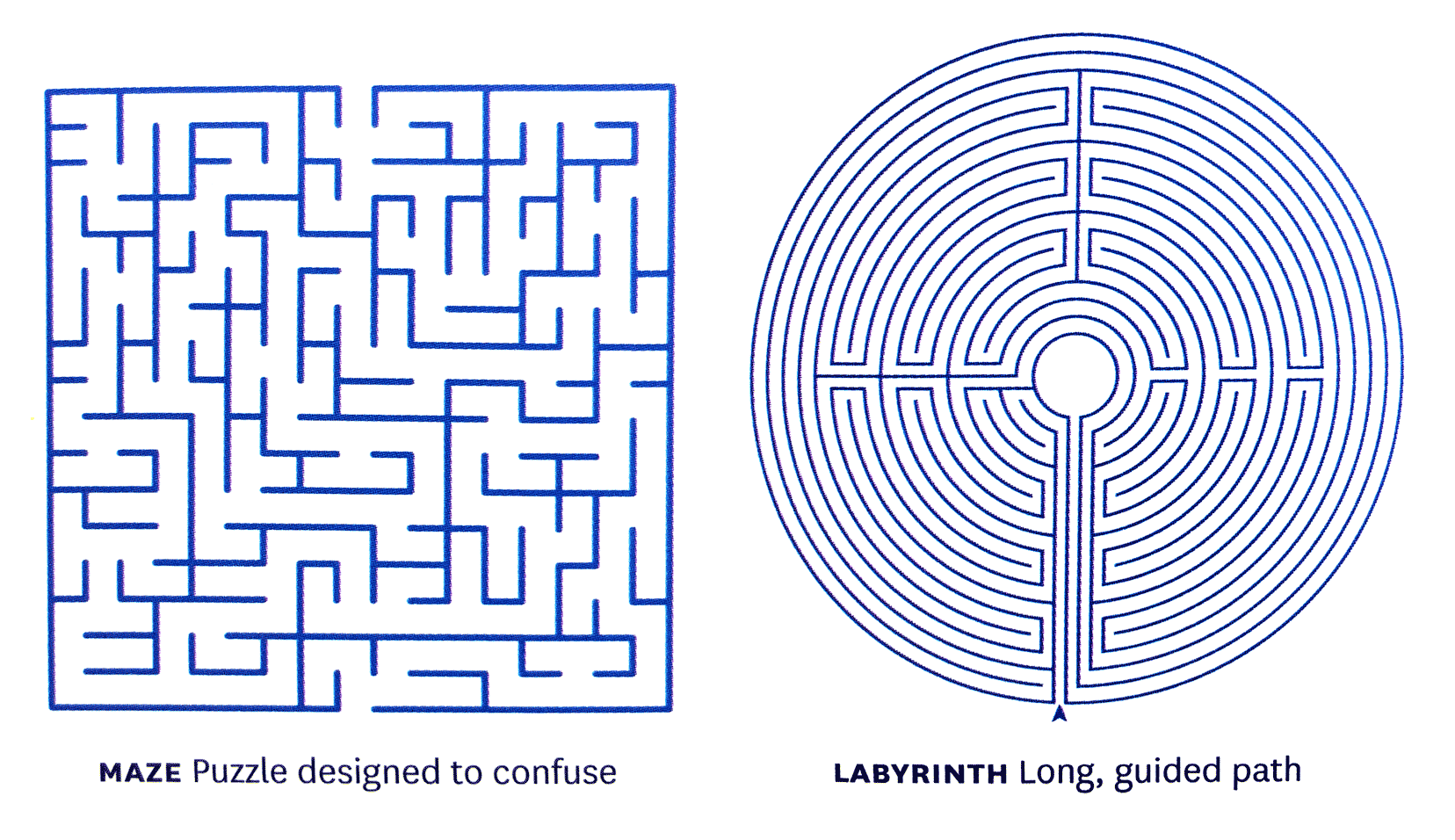Building Your Labyrinth Ux Collective