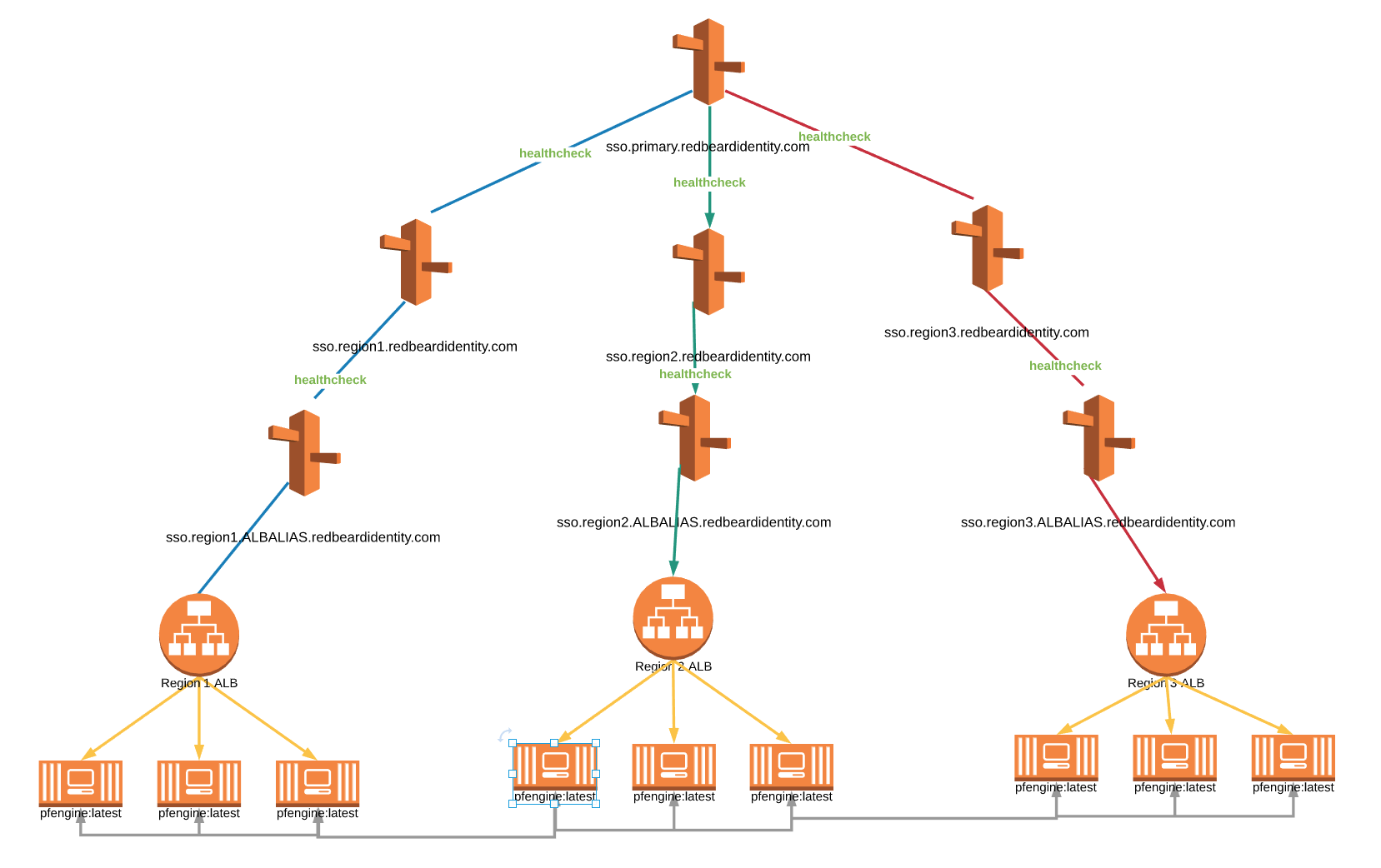 Using Route53 for Optimal Failover Efficiency & User Experience