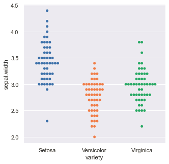 Output (Swarm-plot category-wise)