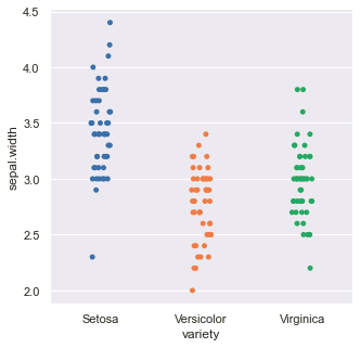 Output (Strip-plot category-wise)