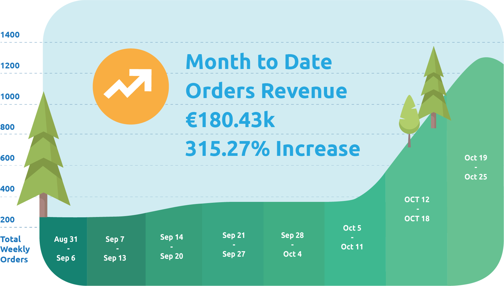 The month to date order revenue increase from August to december 2020 for Bistroo