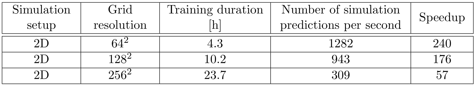 Neural Networks for Steady-State Fluid Flow Prediction: Part 3