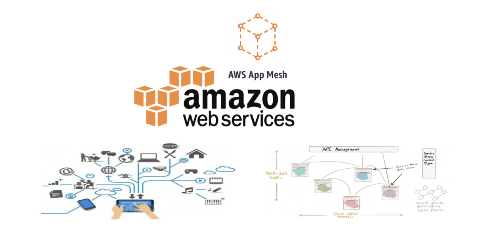 AWS App Mesh — Service Mesh for Microservices Running on AWS